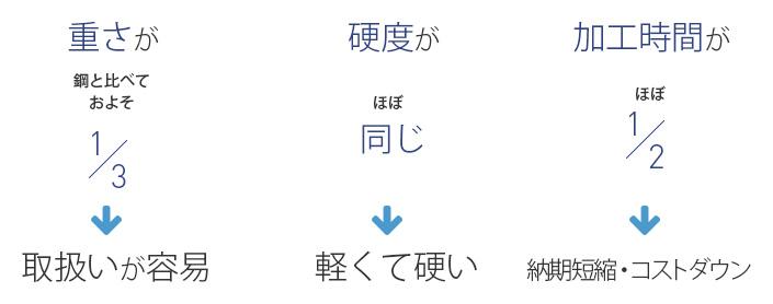 ジュラルミンダイセットの特徴