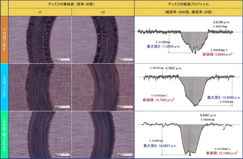 摩耗痕のマクロ写真と断面プロファイル