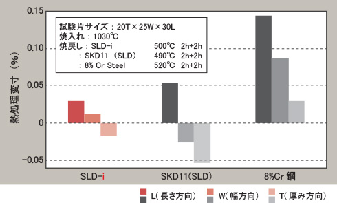 TFD2-iの特徴「熱処理変寸」