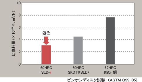TFD2-iの特徴「耐摩耗性」