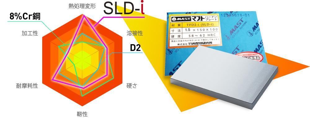 日立金属の新冷間ダイス鋼SLD-i がMAST ハードンプレート「TFD2-i」として登場!