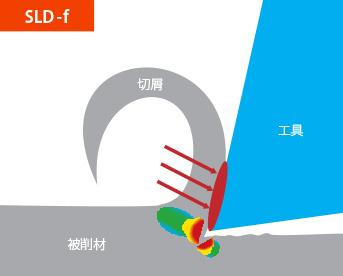 SLD-f