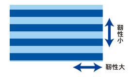 ファイバー組織概念図