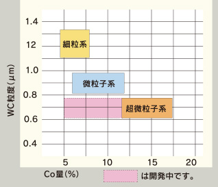WC粒度と分類