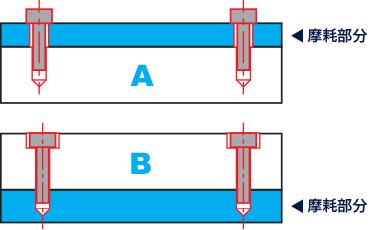 耐摩耗プレートの取り付け方(断面図)