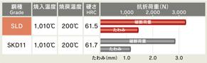SLDとSKD11の抗折荷重、たわみの比較