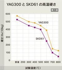 YAGとSKDの高温硬さ