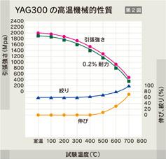 YAGの高温機械的性質