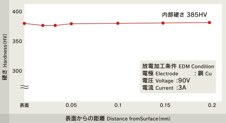 放電加工面の断面硬さ分布(HPM1)